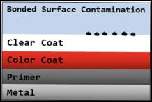 Contamination Overlay