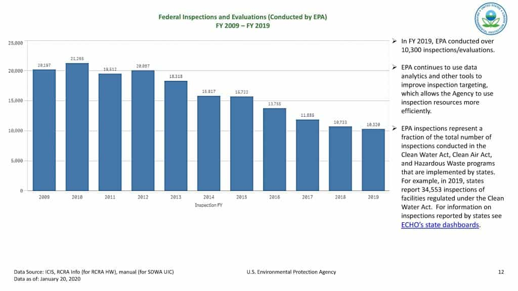 Federal Inspections and Evalutions conducted by the EPA